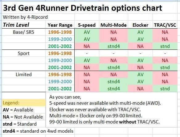 3rd Gen 4runner Buyer's Guide Toyota 4runners. 3rd Gen Drivetrain Chart. Toyota. 4runner Intake 3 4toyota Diagram At Scoala.co