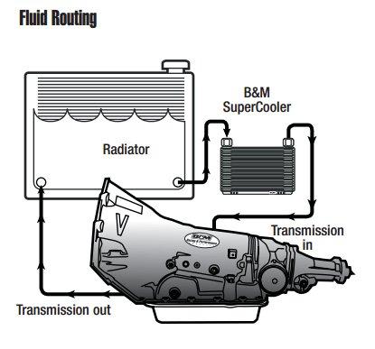 Transmission-fluid-cooler-routing.jpg